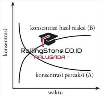 diagram-konsentrasi