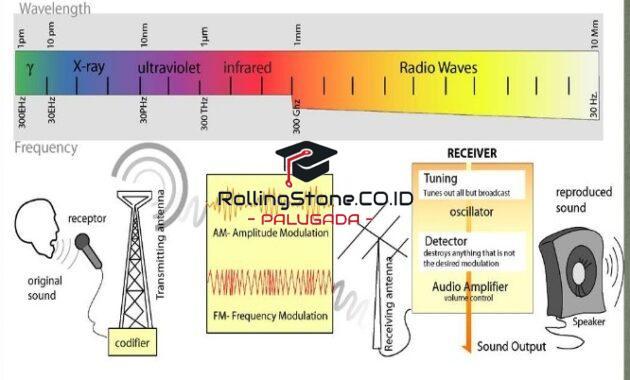 gelombang-radio