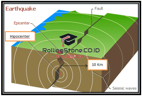 Contoh-Teks-Eksplanasi-Gempa-dan-Strukturnya