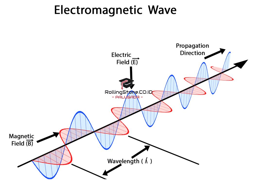 sifat-gelombang-elektromagnetik